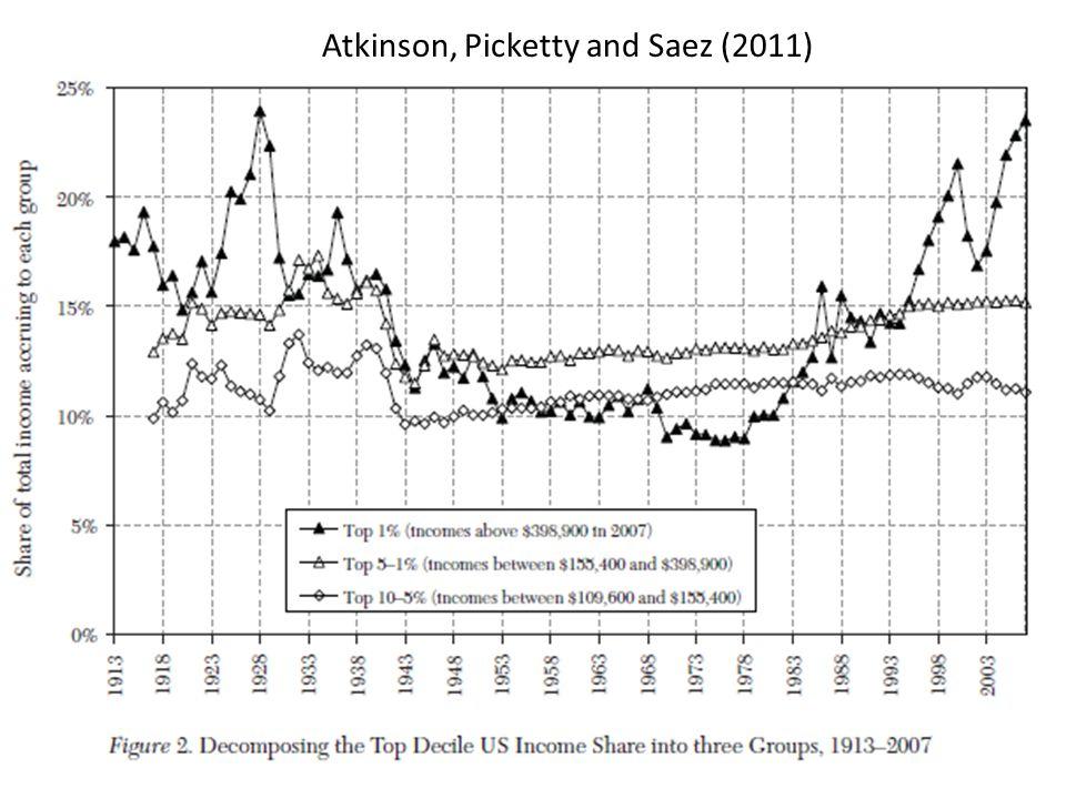 Atkinson, Picketty and Saez (2011)