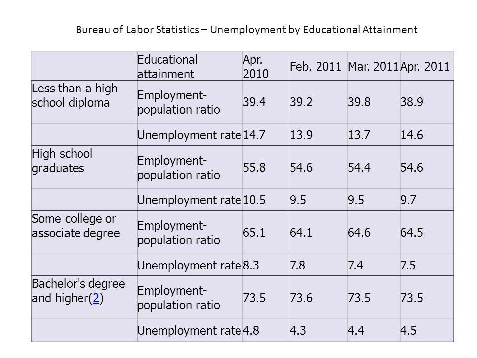 Educational attainment Apr. 2010 Feb. 2011Mar. 2011Apr.