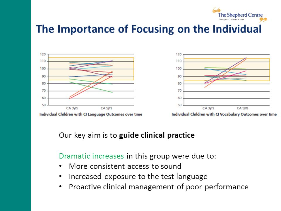 The Importance of Focusing on the Individual Our key aim is to guide clinical practice Dramatic increases in this group were due to: More consistent access to sound Increased exposure to the test language Proactive clinical management of poor performance