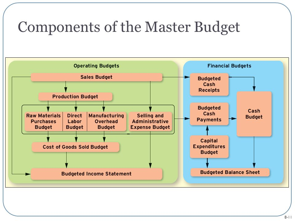 8-11 Components of the Master Budget