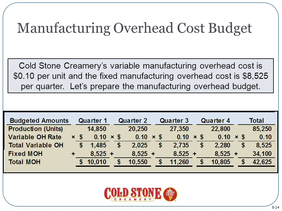 8-24 Manufacturing Overhead Cost Budget Cold Stone Creamery's variable manufacturing overhead cost is $0.10 per unit and the fixed manufacturing overhead cost is $8,525 per quarter.