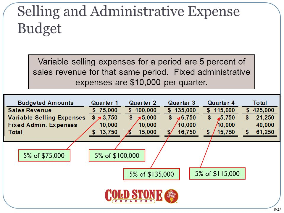 8-27 Selling and Administrative Expense Budget Variable selling expenses for a period are 5 percent of sales revenue for that same period.