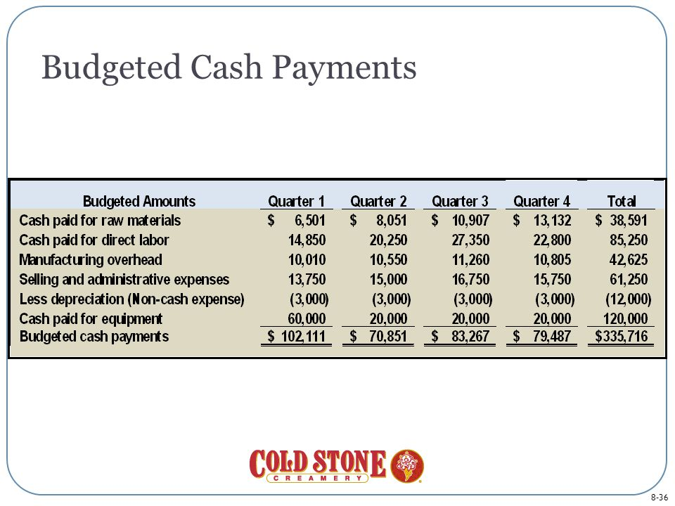 8-36 Budgeted Cash Payments