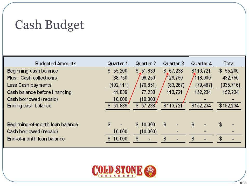 8-38 Cash Budget