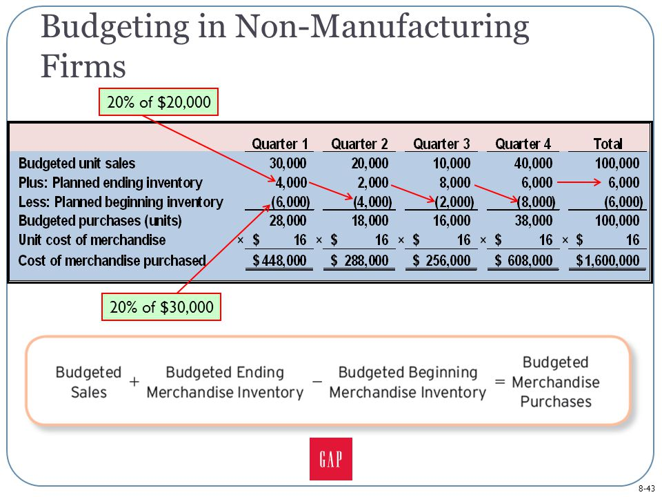 8-43 Budgeting in Non-Manufacturing Firms 20% of $30,000 20% of $20,000