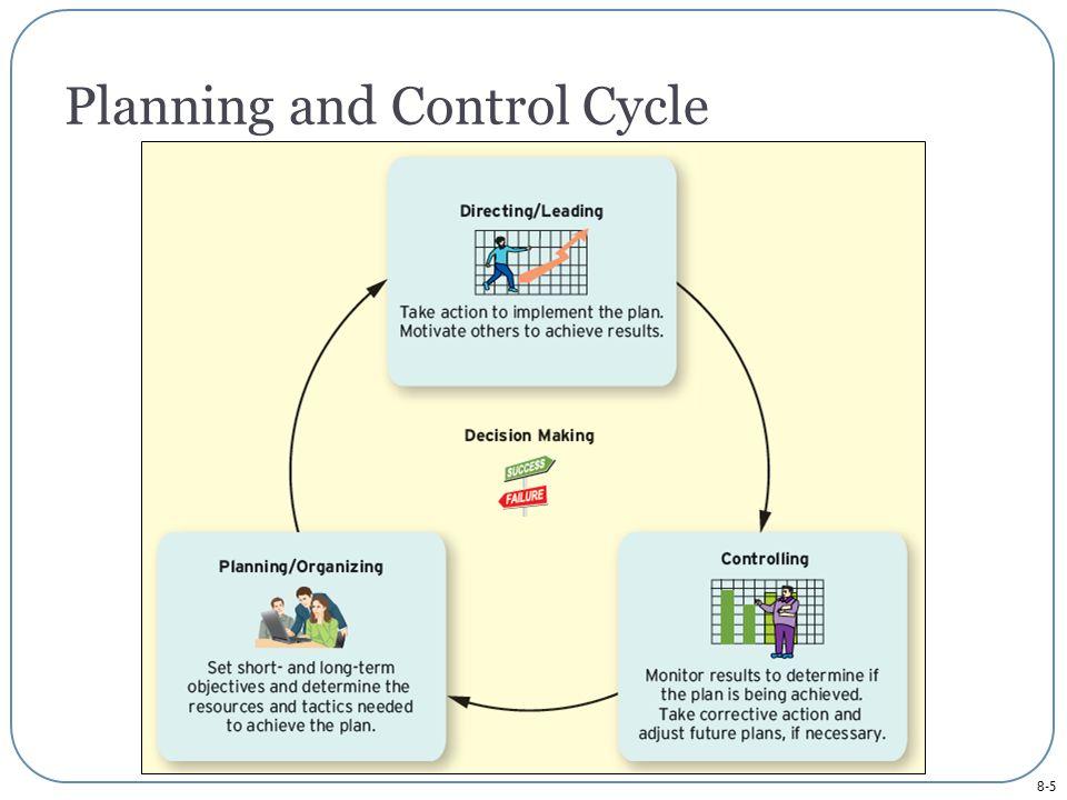 8-6 Planning Process Tactics Long-term Objectives Short-term Objectives Strategic Plan