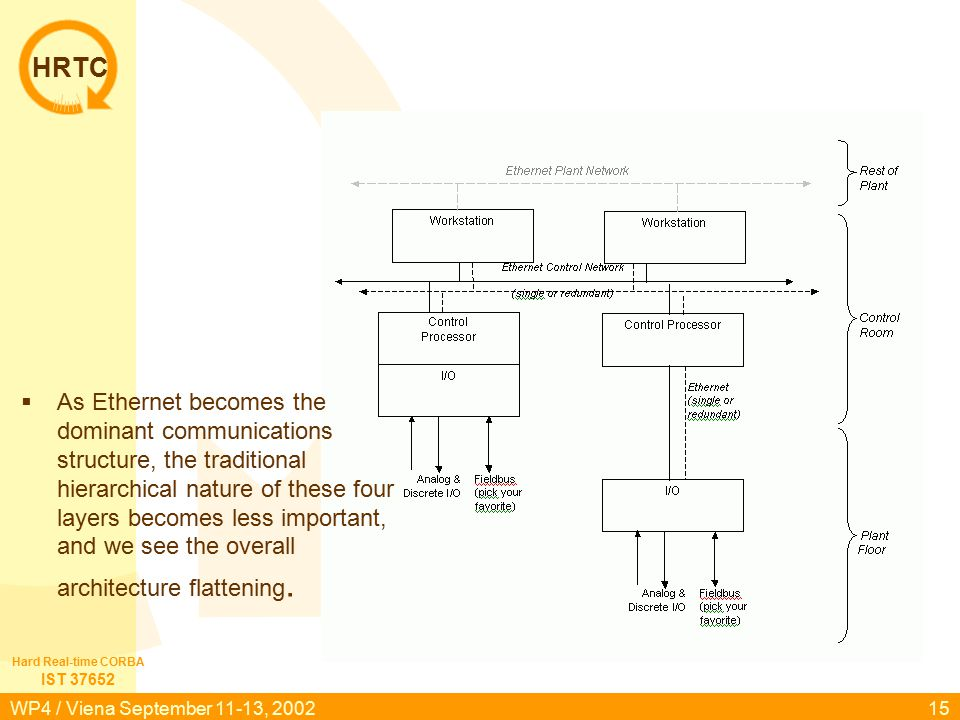 HRTC IST 37652 Hard Real-time CORBA WP4 / Viena September 11-13, 200215  As Ethernet becomes the dominant communications structure, the traditional hierarchical nature of these four layers becomes less important, and we see the overall architecture flattening.