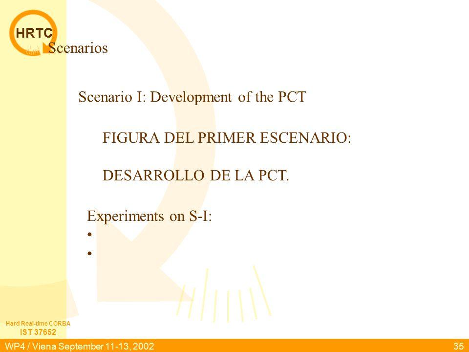 HRTC IST 37652 Hard Real-time CORBA WP4 / Viena September 11-13, 200235 Scenarios FIGURA DEL PRIMER ESCENARIO: DESARROLLO DE LA PCT. Scenario I: Devel