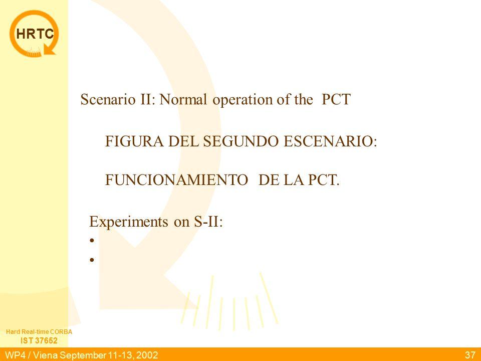 HRTC IST 37652 Hard Real-time CORBA WP4 / Viena September 11-13, 200237 FIGURA DEL SEGUNDO ESCENARIO: FUNCIONAMIENTO DE LA PCT. Scenario II: Normal op