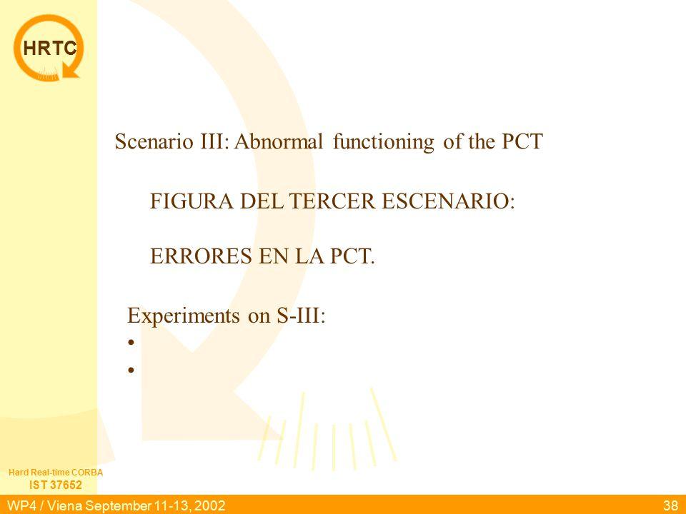 HRTC IST 37652 Hard Real-time CORBA WP4 / Viena September 11-13, 200238 FIGURA DEL TERCER ESCENARIO: ERRORES EN LA PCT. Scenario III: Abnormal functio