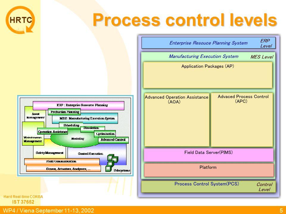 HRTC IST 37652 Hard Real-time CORBA WP4 / Viena September 11-13, 200226 Scenario 1 PROCESS TDC3000 Database Sensor Actuator Controller GUI Simulator