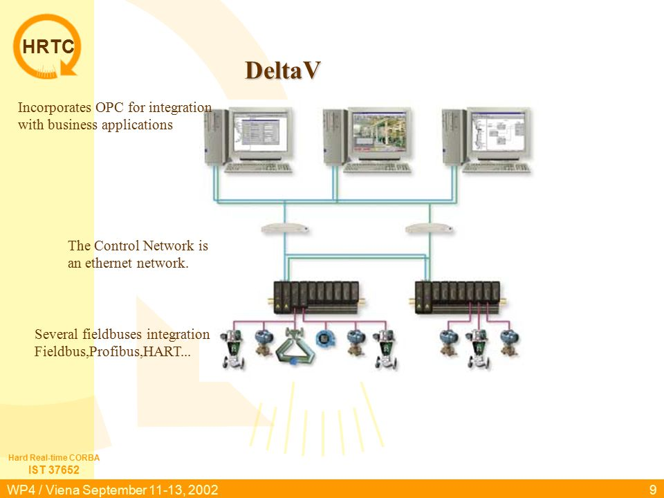 HRTC IST 37652 Hard Real-time CORBA WP4 / Viena September 11-13, 20029 DeltaV Several fieldbuses integration Fieldbus,Profibus,HART...