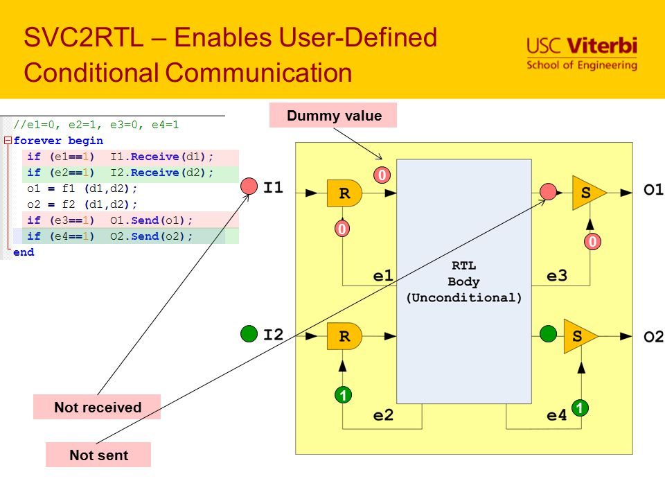 SVC2RTL – Enables User-Defined Conditional Communication 0 1 0 Not received Dummy value 0 1 Not sent