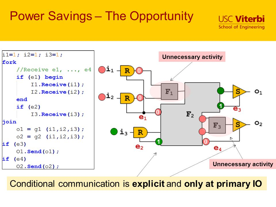 Power Savings – The Opportunity 0 1 0 1 0 0 0 Conditional communication is explicit and only at primary IO Unnecessary activity