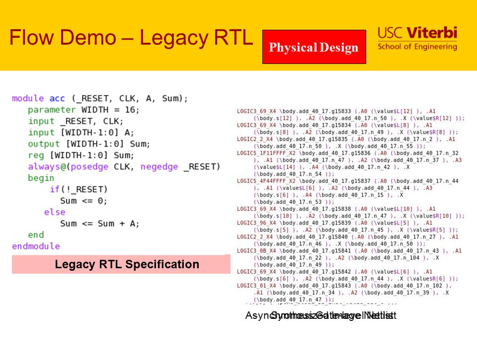 Synth. RTL Flow Demo – Legacy RTL Legacy RTL Specification SynthesisClockfree Physical Design Final Layout Asynchronous Gate-level Netlist Synthesized