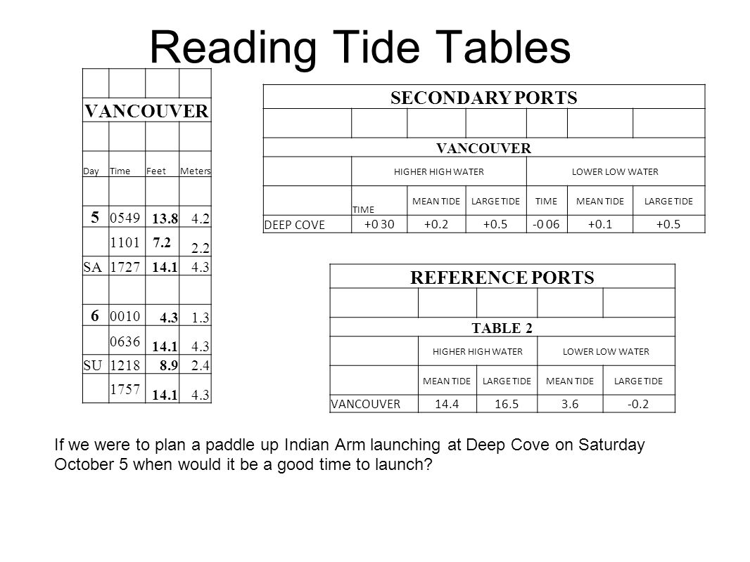 Reading Tide Tables If we were to plan a paddle up Indian Arm launching at Deep Cove on Saturday October 5 when would it be a good time to launch? VAN
