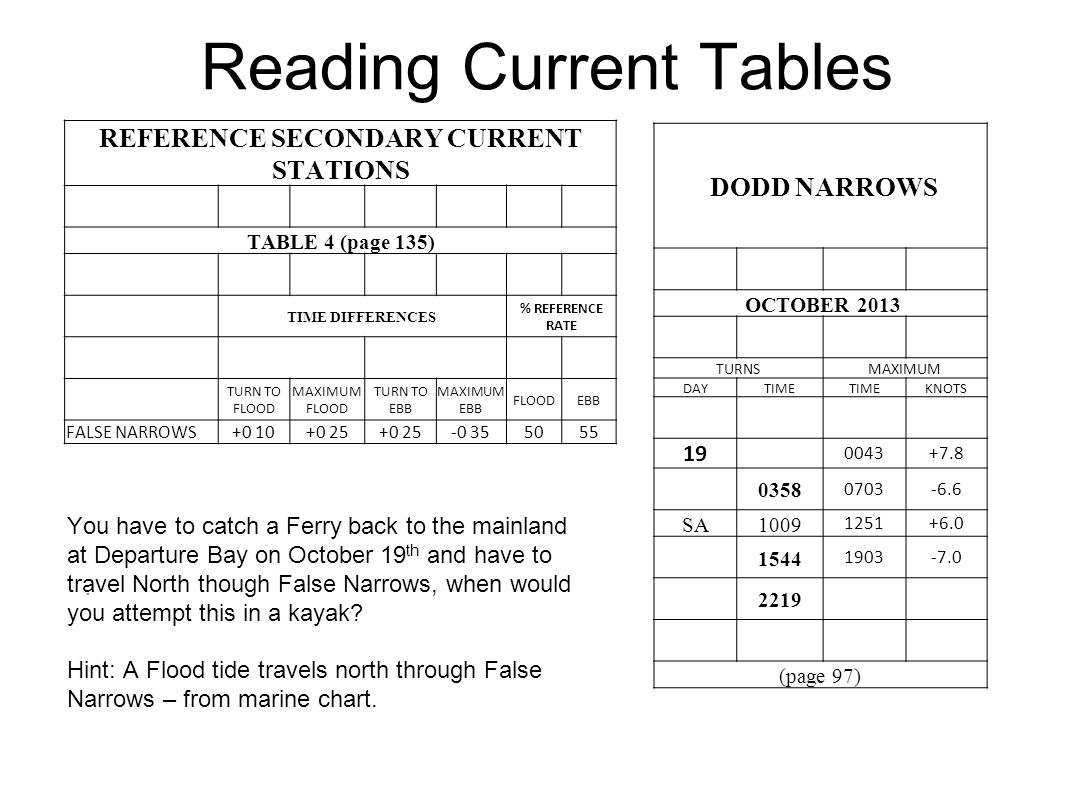 Reading Current Tables. REFERENCE SECONDARY CURRENT STATIONS TABLE 4 (page 135) TIME DIFFERENCES % REFERENCE RATE TURN TO FLOOD MAXIMUM FLOOD TURN TO