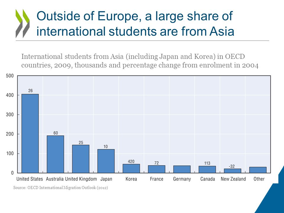 Outside of Europe, a large share of international students are from Asia Source: OECD International Migration Outlook (2012) International students from Asia (including Japan and Korea) in OECD countries, 2009, thousands and percentage change from enrolment in 2004