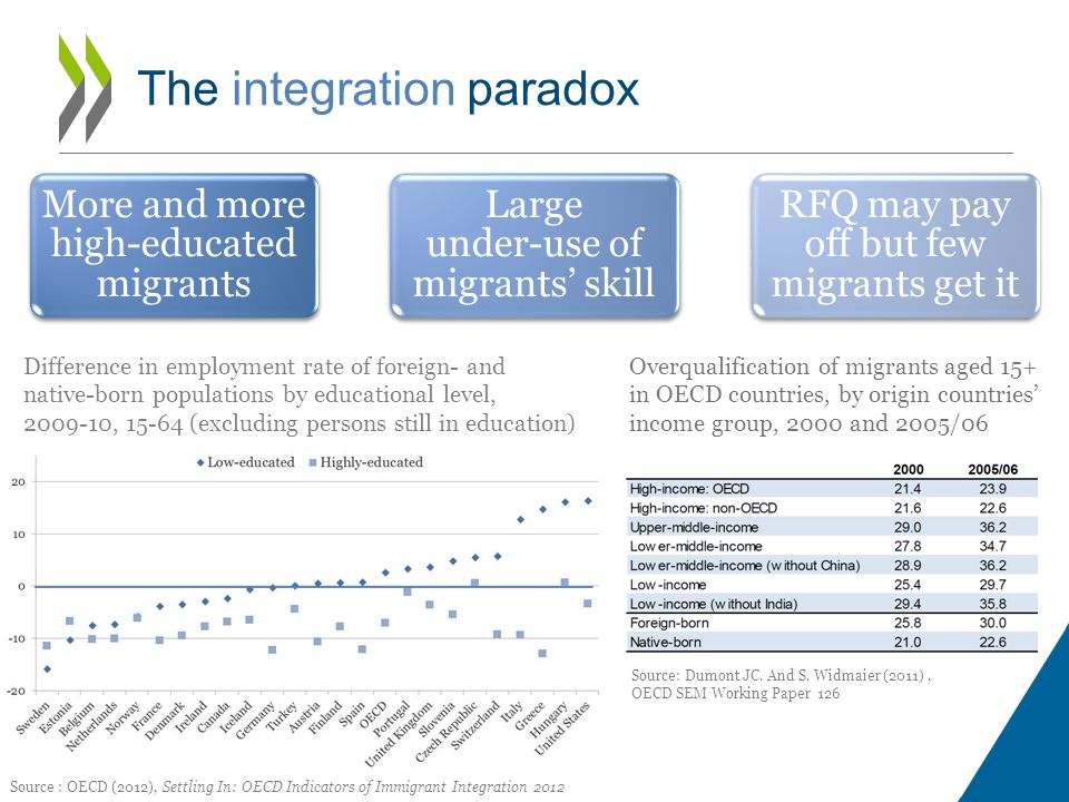 The integration paradox More and more high-educated migrants Large under-use of migrants' skill RFQ may pay off but few migrants get it Difference in employment rate of foreign- and native-born populations by educational level, 2009-10, 15-64 (excluding persons still in education) Source : OECD (2012), Settling In: OECD Indicators of Immigrant Integration 2012 Overqualification of migrants aged 15+ in OECD countries, by origin countries' income group, 2000 and 2005/06 Source: Dumont JC.