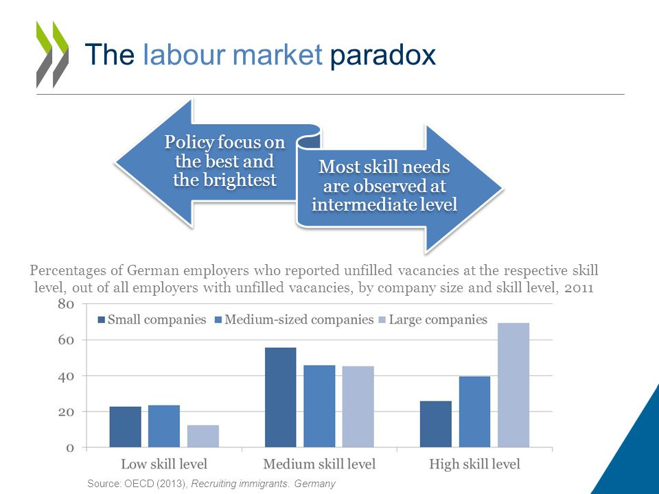 The labour market paradox Policy focus on the best and the brightest Most skill needs are observed at intermediate level Percentages of German employers who reported unfilled vacancies at the respective skill level, out of all employers with unfilled vacancies, by company size and skill level, 2011 Source: OECD (2013), Recruiting immigrants.