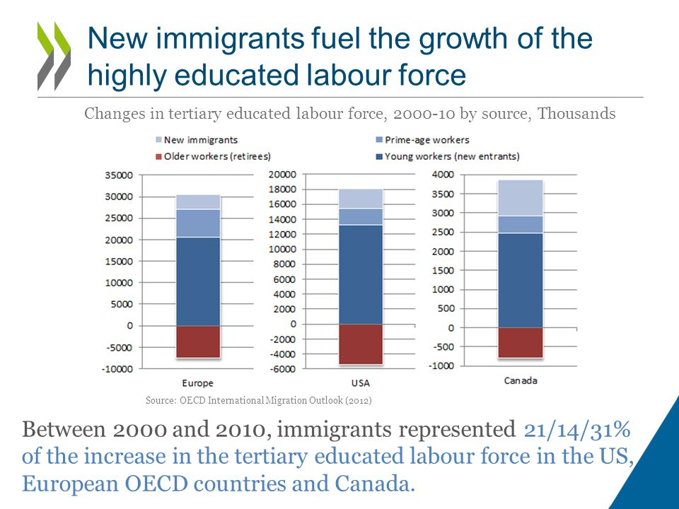 New immigrants fuel the growth of the highly educated labour force Between 2000 and 2010, immigrants represented 21/14/31% of the increase in the tertiary educated labour force in the US, European OECD countries and Canada.