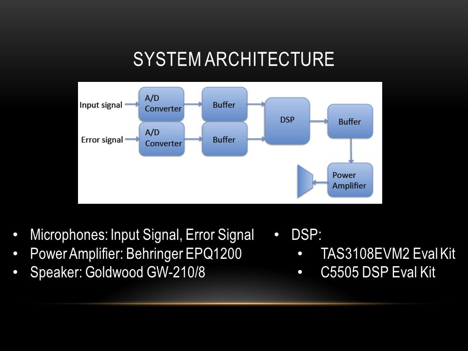 SYSTEM ARCHITECTURE Microphones: Input Signal, Error Signal Power Amplifier: Behringer EPQ1200 Speaker: Goldwood GW-210/8 DSP: TAS3108EVM2 Eval Kit C5505 DSP Eval Kit