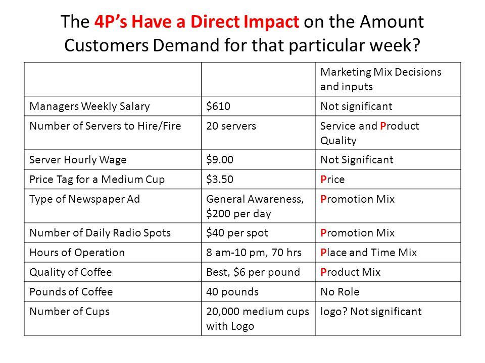 The 4P's Have a Direct Impact on the Amount Customers Demand for that particular week.