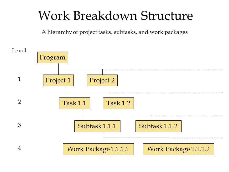 Work Breakdown Structure Program Project 1Project 2 Task 1.1 Subtask 1.1.1 Work Package 1.1.1.1 Level 1 2 3 4 Task 1.2 Subtask 1.1.2 Work Package 1.1.1.2 A hierarchy of project tasks, subtasks, and work packages