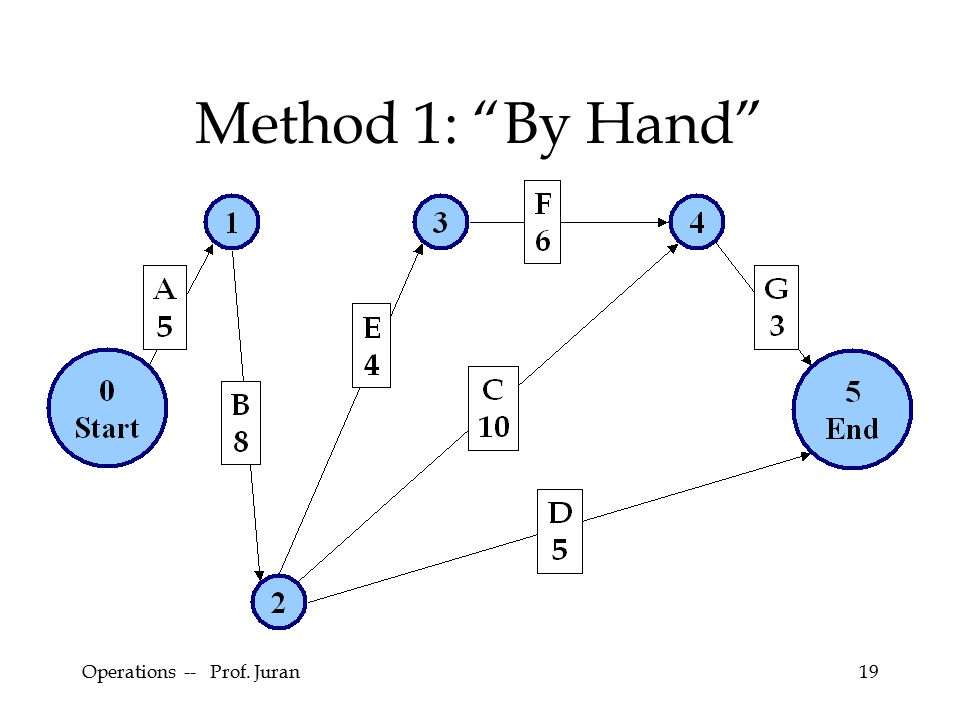 Operations -- Prof. Juran19 Method 1: By Hand