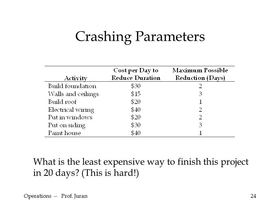 Operations -- Prof. Juran24 Crashing Parameters What is the least expensive way to finish this project in 20 days? (This is hard!)