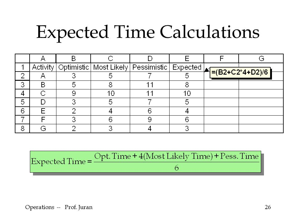 Operations -- Prof. Juran26 Expected Time Calculations