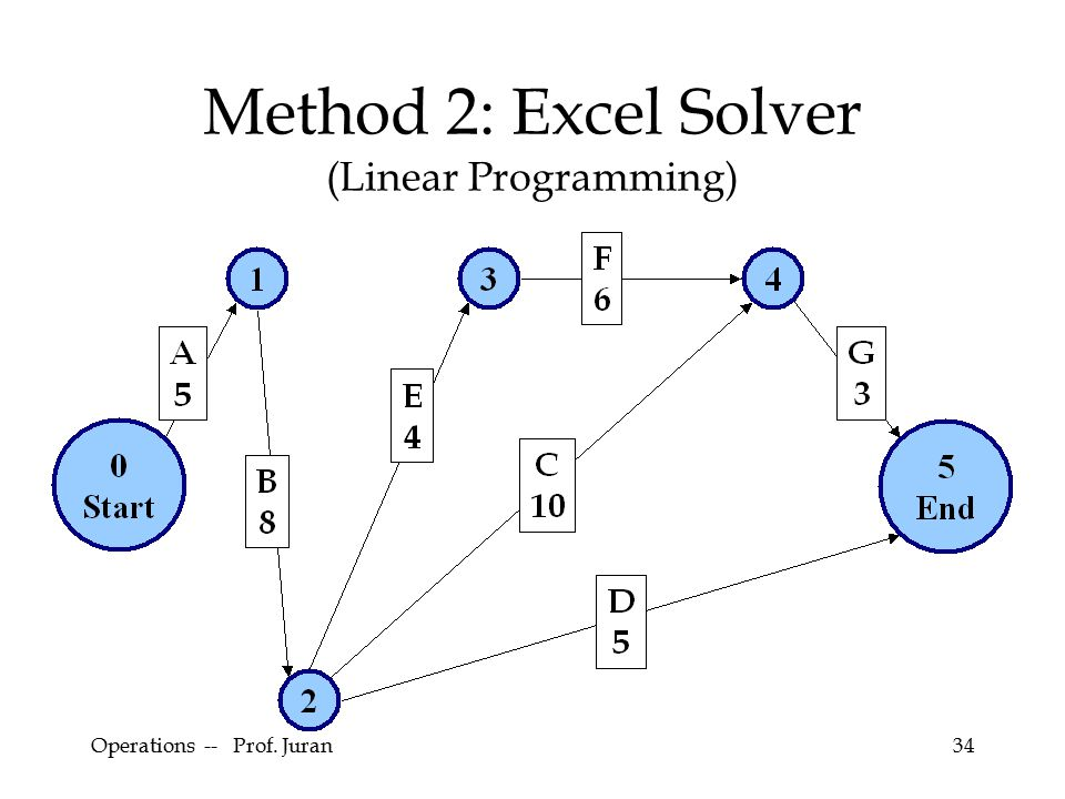 Operations -- Prof. Juran34 Method 2: Excel Solver (Linear Programming)