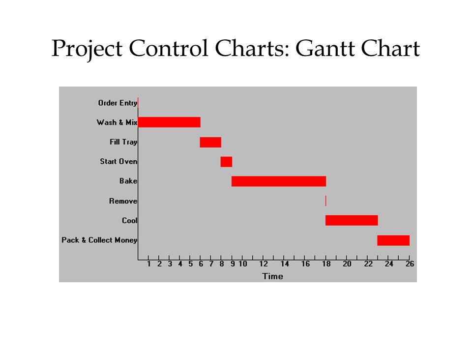Project Control Charts: Gantt Chart