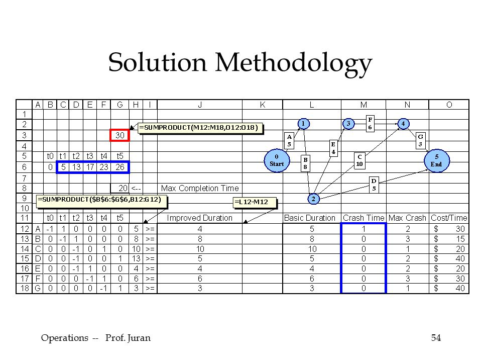 Operations -- Prof. Juran54 Solution Methodology