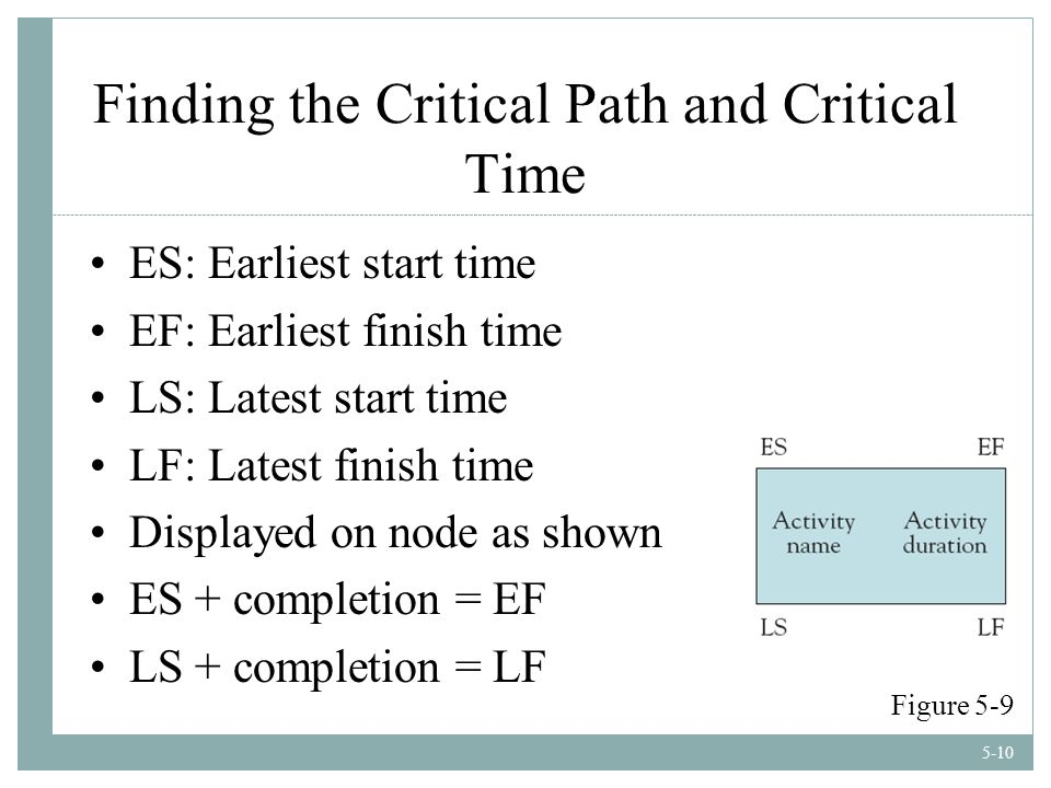 5-10 Finding the Critical Path and Critical Time ES: Earliest start time EF: Earliest finish time LS: Latest start time LF: Latest finish time Displayed on node as shown ES + completion = EF LS + completion = LF Figure 5-9