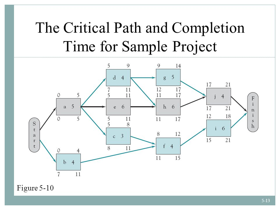 5-13 The Critical Path and Completion Time for Sample Project Figure 5-10