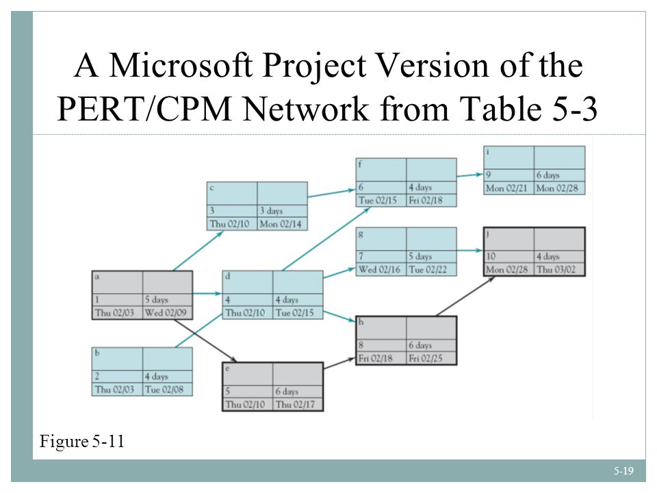 5-19 A Microsoft Project Version of the PERT/CPM Network from Table 5-3 Figure 5-11
