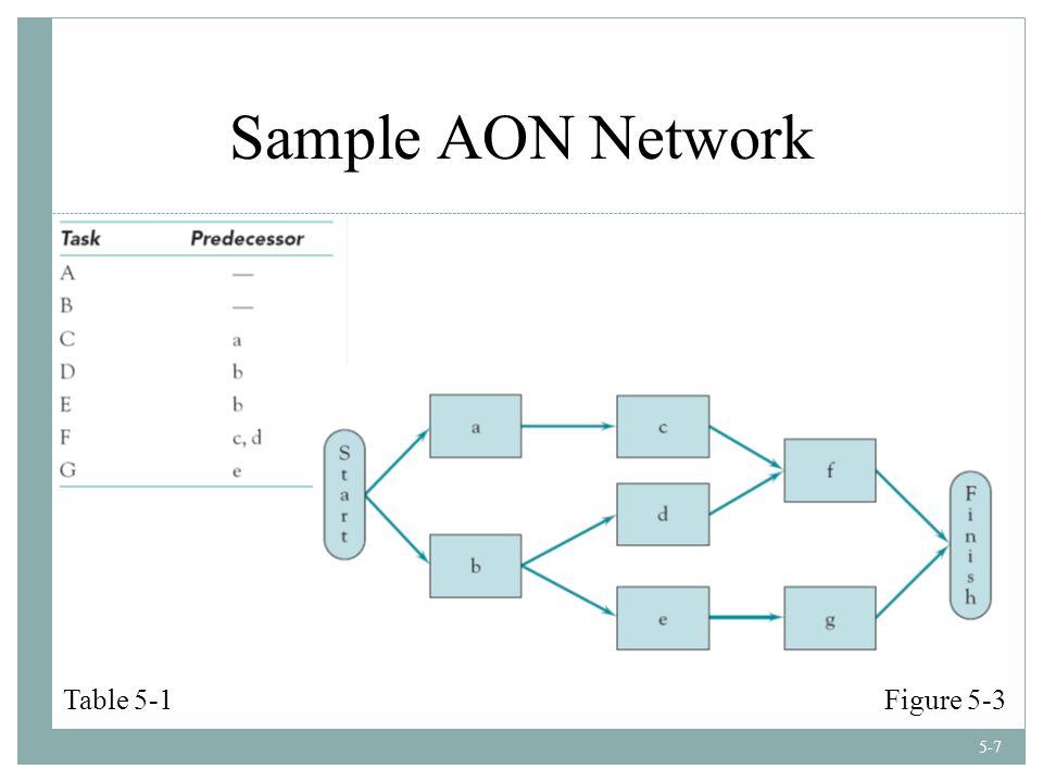 5-7 Sample AON Network Table 5-1Figure 5-3