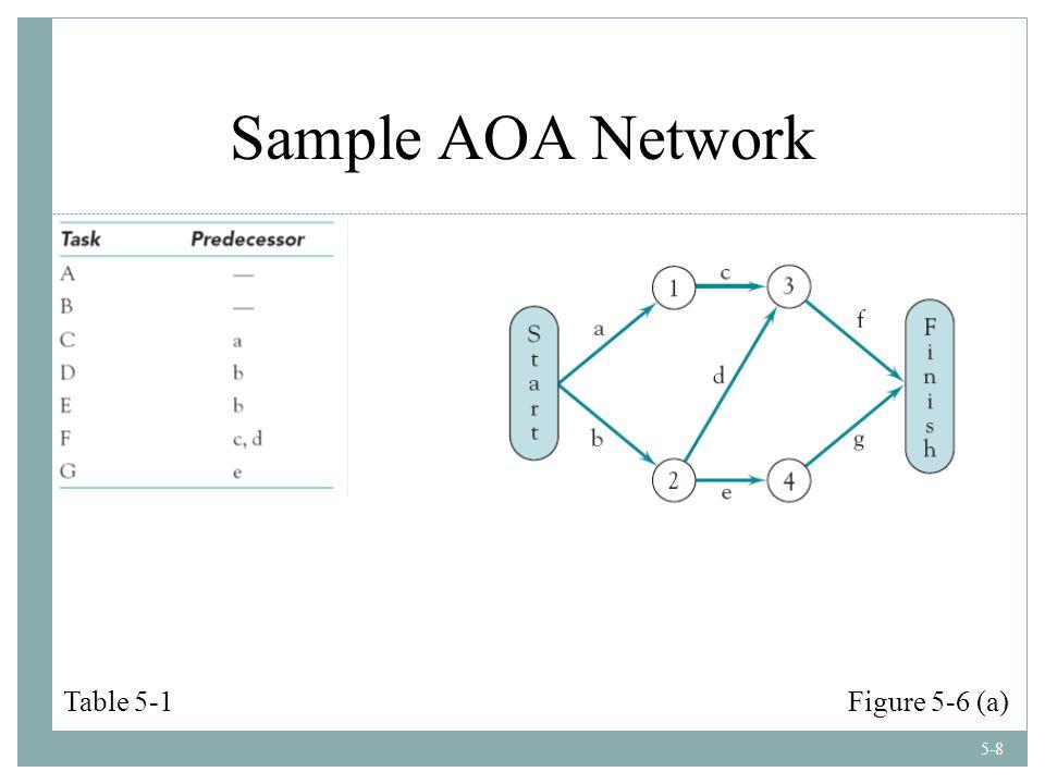 5-8 Sample AOA Network Table 5-1Figure 5-6 (a)