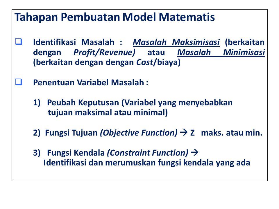 Tahapan Pembuatan Model Matematis  Identifikasi Masalah : Masalah Maksimisasi (berkaitan dengan Profit/Revenue) atau Masalah Minimisasi (berkaitan dengan dengan Cost/biaya)  Penentuan Variabel Masalah : 1) Peubah Keputusan (Variabel yang menyebabkan tujuan maksimal atau minimal) 2) Fungsi Tujuan (Objective Function)  Z maks.