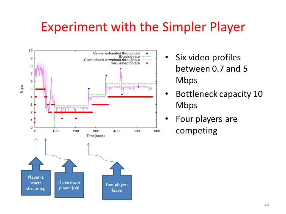 Experiment with the Simpler Player Six video profiles between 0.7 and 5 Mbps Bottleneck capacity 10 Mbps Four players are competing 25 Player-1 starts streaming Three more player join Two players leave