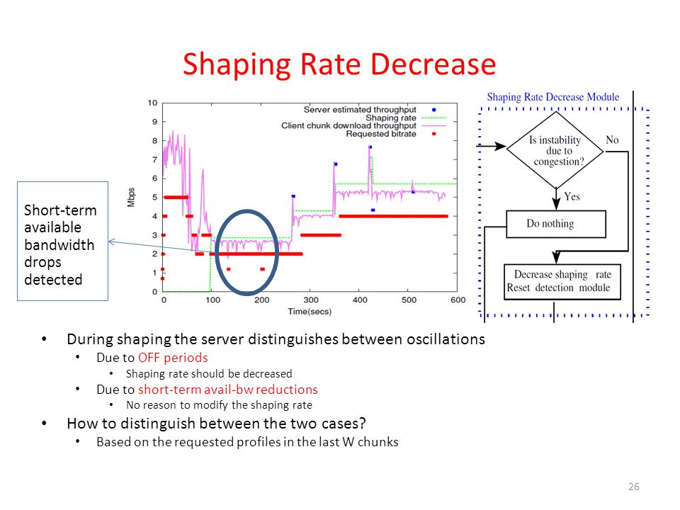 Shaping Rate Decrease During shaping the server distinguishes between oscillations Due to OFF periods Shaping rate should be decreased Due to short-term avail-bw reductions No reason to modify the shaping rate How to distinguish between the two cases.