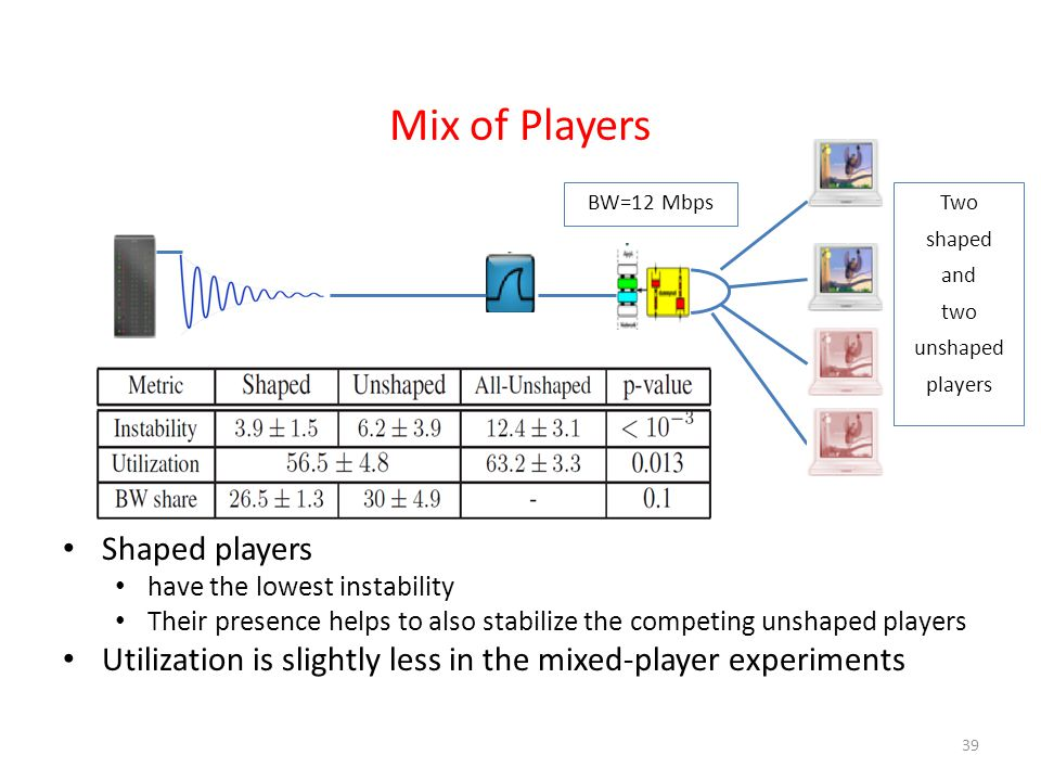 Mix of Players Shaped players have the lowest instability Their presence helps to also stabilize the competing unshaped players Utilization is slightly less in the mixed-player experiments 39 BW=12 MbpsTwo shaped and two unshaped players