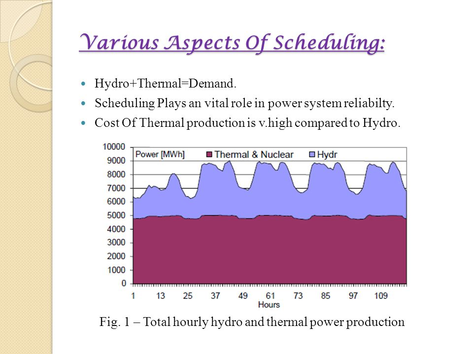 Various Aspects Of Scheduling: Hydro+Thermal=Demand.