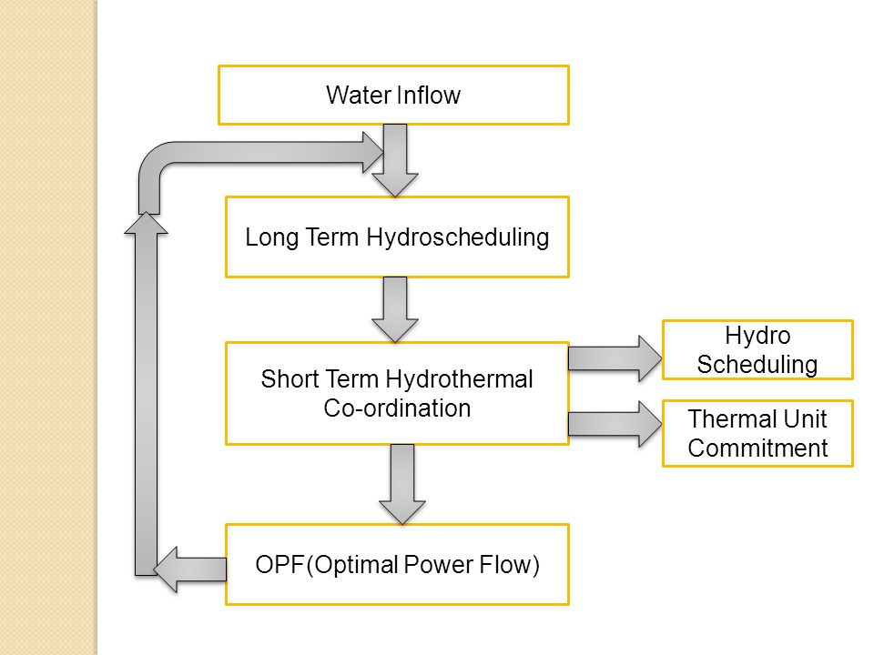 Water Inflow Long Term Hydroscheduling Short Term Hydrothermal Co-ordination Hydro Scheduling Thermal Unit Commitment OPF(Optimal Power Flow)