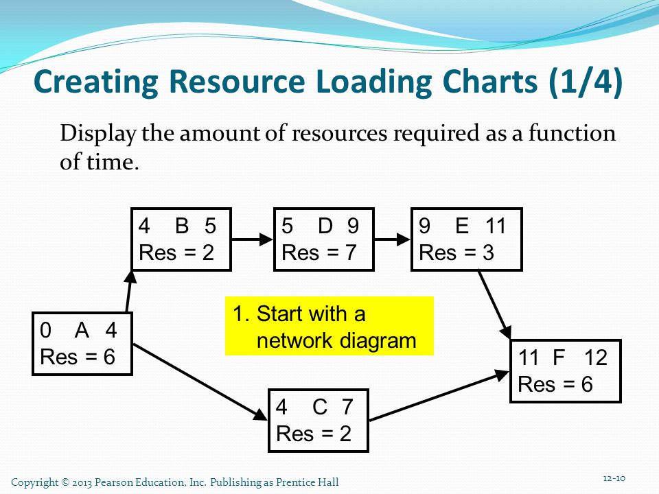 Copyright © 2013 Pearson Education, Inc. Publishing as Prentice Hall Creating Resource Loading Charts (1/4) Display the amount of resources required a