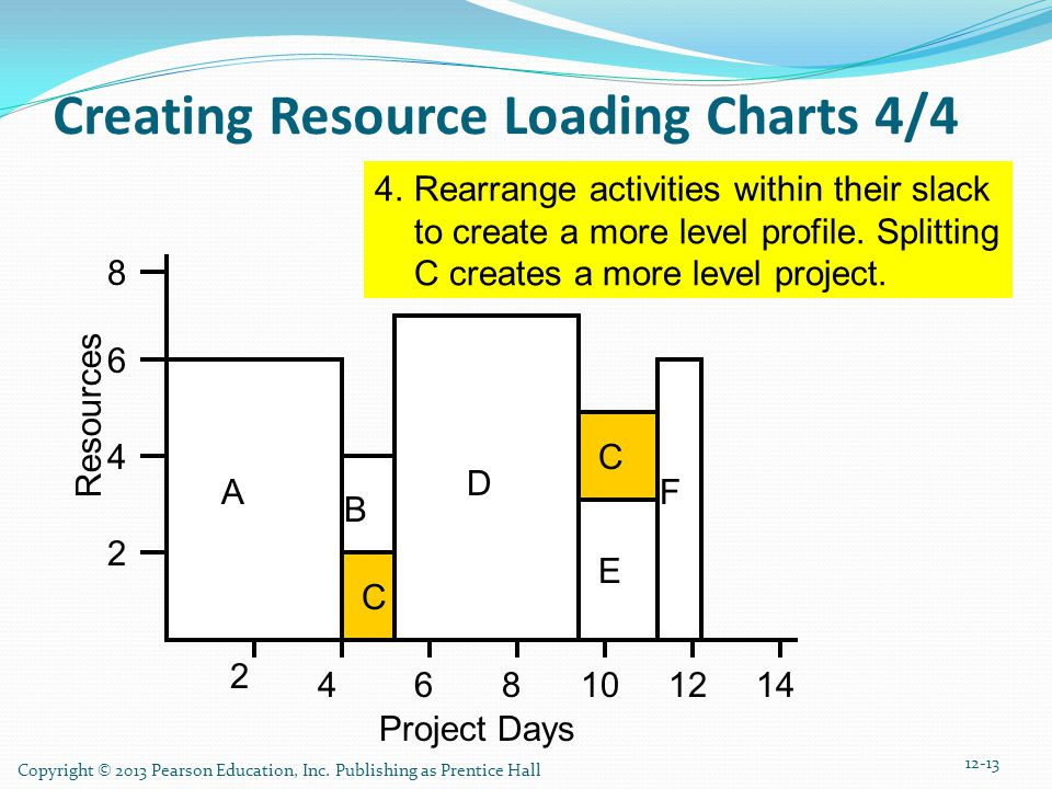 Copyright © 2013 Pearson Education, Inc. Publishing as Prentice Hall Creating Resource Loading Charts 4/4 4.Rearrange activities within their slack to