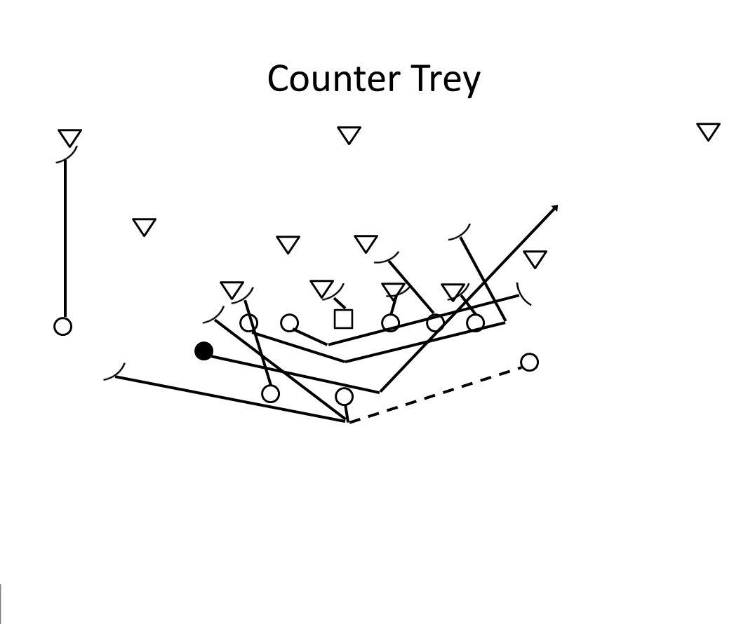 Counter Trey
