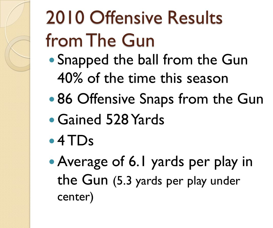 2010 Offensive Results from The Gun Snapped the ball from the Gun 40% of the time this season 86 Offensive Snaps from the Gun Gained 528 Yards 4 TDs A