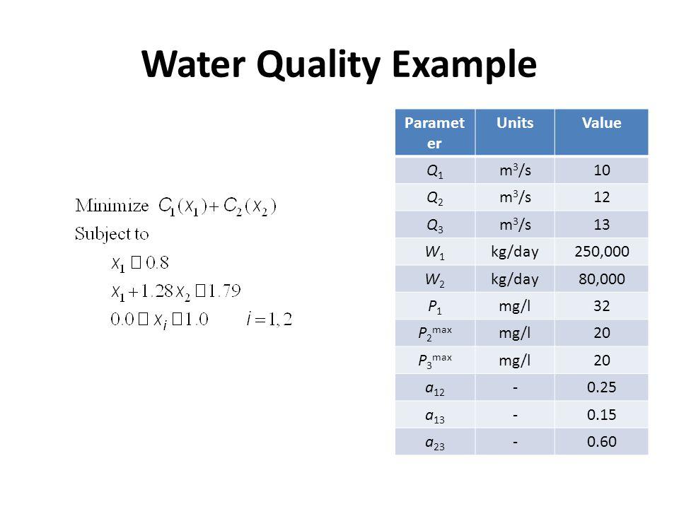 Paramet er UnitsValue Q1Q1 m 3 /s10 Q2Q2 m 3 /s12 Q3Q3 m 3 /s13 W1W1 kg/day250,000 W2W2 kg/day80,000 P1P1 mg/l32 P 2 max mg/l20 P 3 max mg/l20 a 12 -0.25 a 13 -0.15 a 23 -0.60